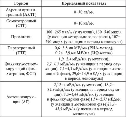 normy_gormonov.jpg